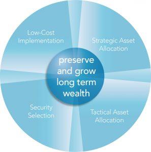 Chart5-asset-allocation